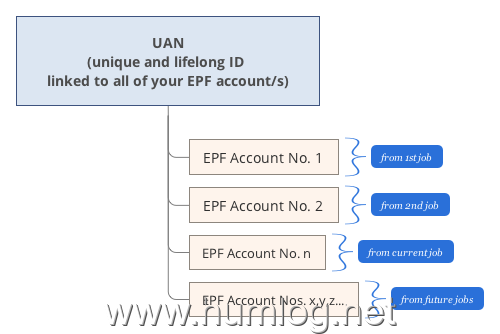 epf uan activation process