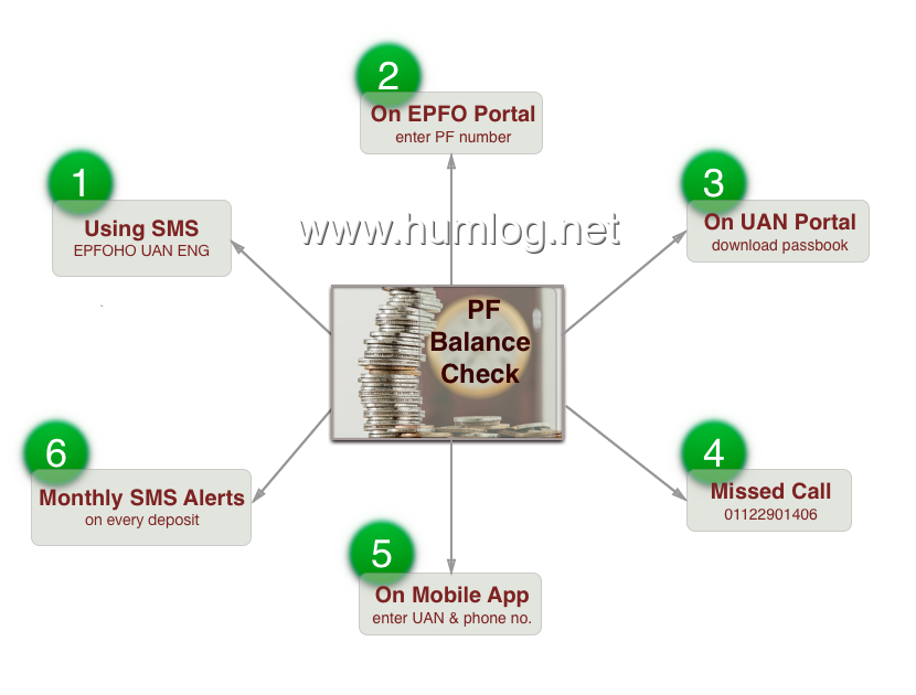 EPF Balance UAN - 6 Easy ways to Enquire / Check EPF Balance Online